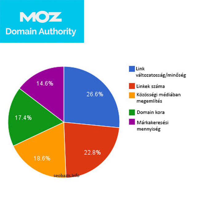 Moz a Domain Authority számítása
